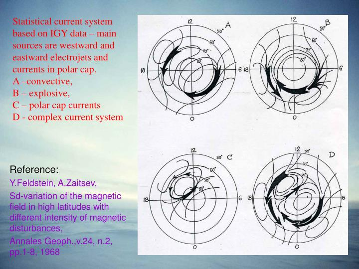 Statistical current system based on IGY data – main  sources are westward and eastward electrojets...