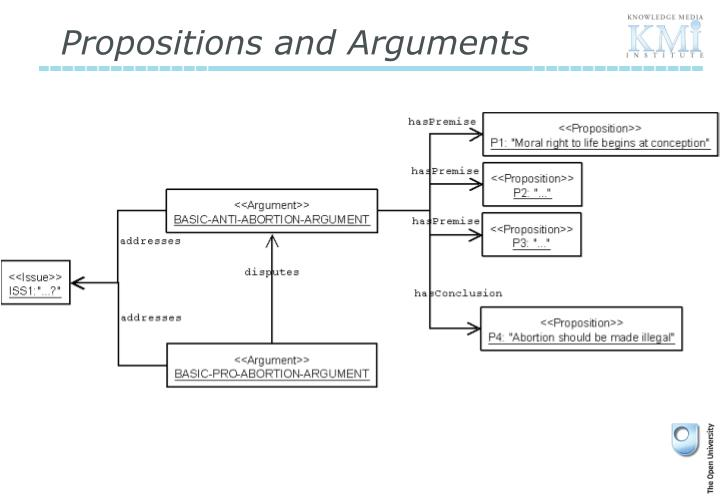 Propositions and Arguments