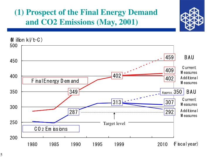 (1) Prospect of the Final Energy Demand and CO2 Emissions (May, 2001)