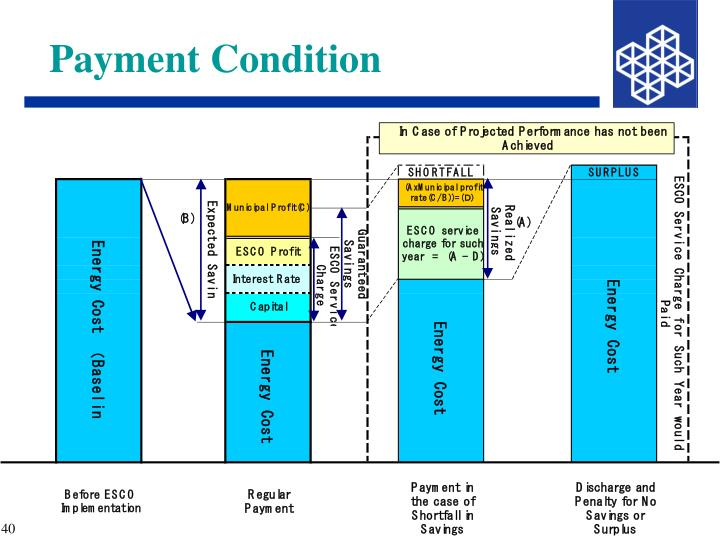 Payment Condition