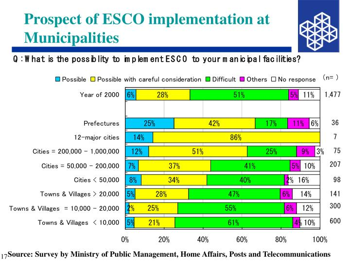 Prospect of ESCO implementation at Municipalities