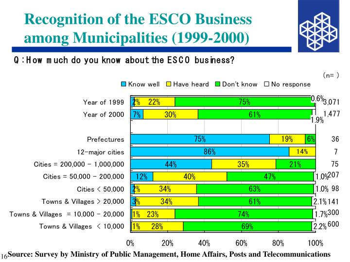 Recognition of the ESCO Business among Municipalities (1999-2000)