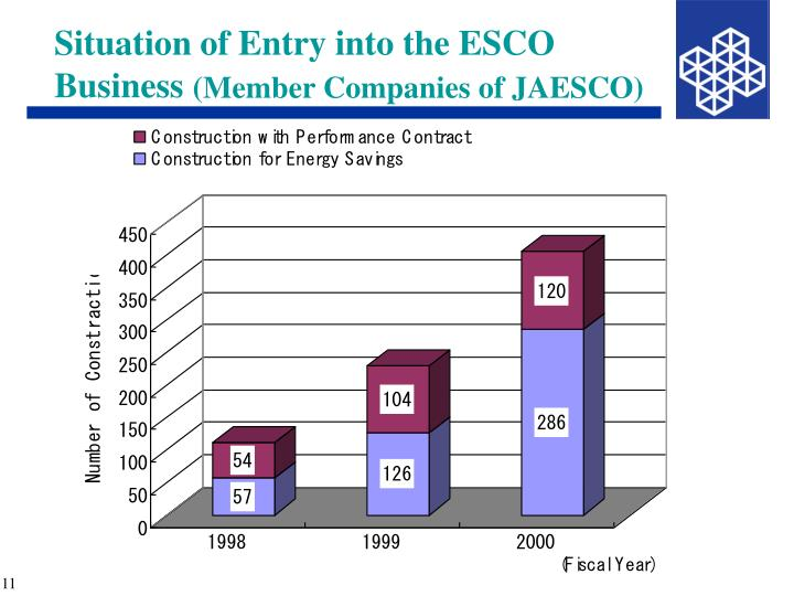 Situation of Entry into the ESCO Business