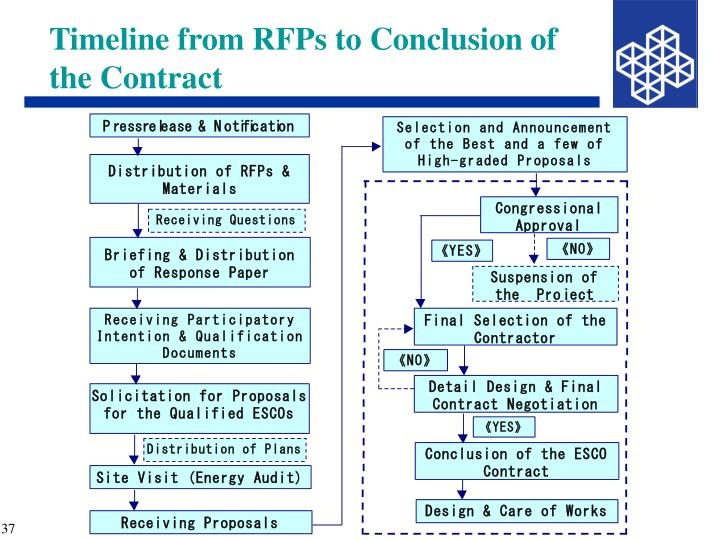 Timeline from RFPs to Conclusion of the Contract