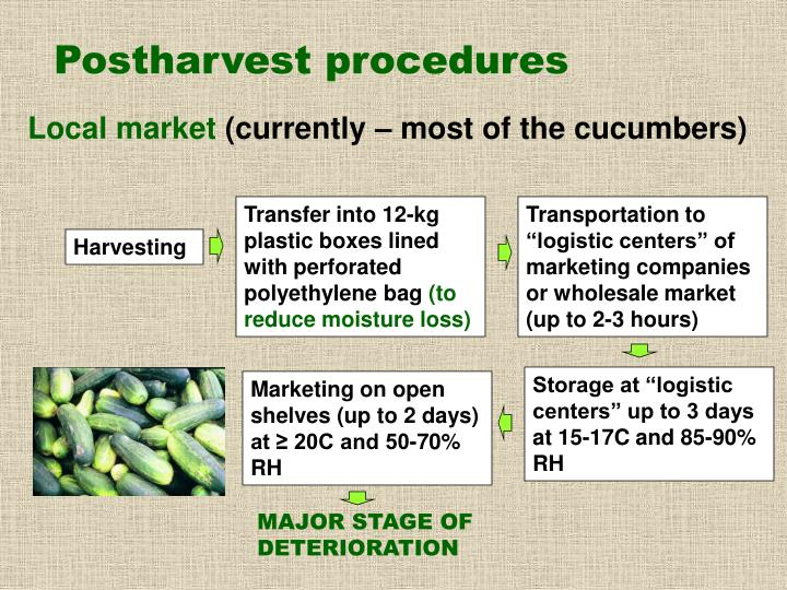 Postharvest procedures