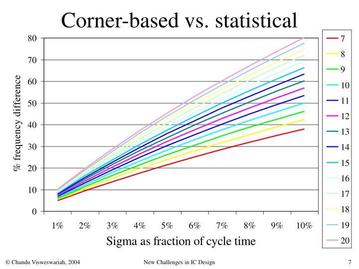 Corner-based vs. statistical