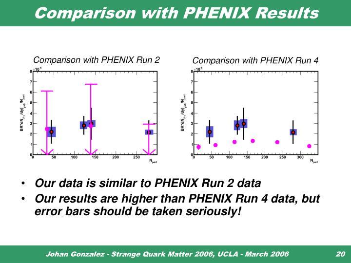 Comparison with PHENIX Results