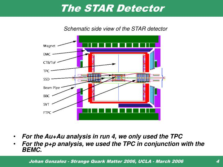 The STAR Detector