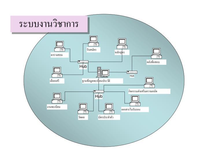 ระบบงานวิชาการ