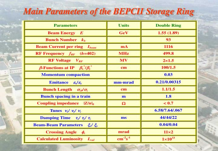 Main Parameters of the BEPCII Storage Ring