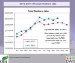 2012 2013 wisconsin nonfarm jobs