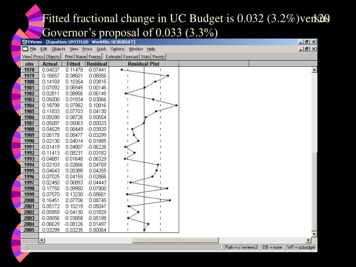 Fitted fractional change in UC Budget is 0.032 (3.2%)versus