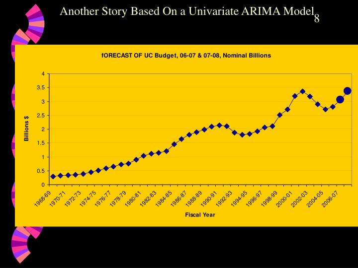 Another Story Based On a Univariate ARIMA Model