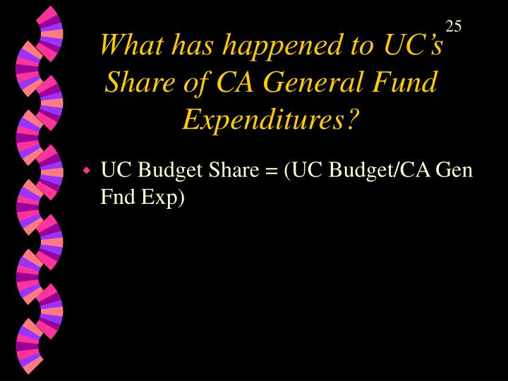 What has happened to UC's Share of CA General Fund Expenditures?