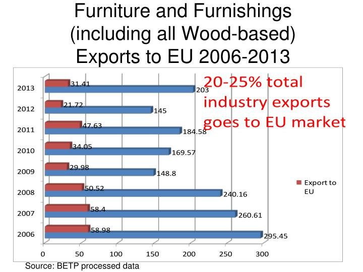Furniture and Furnishings (including all Wood-based) Exports to EU 2006-2013