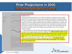 prior projections in 2000 why the peak never came