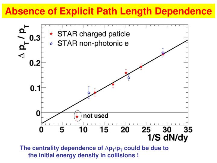 Absence of Explicit Path Length Dependence