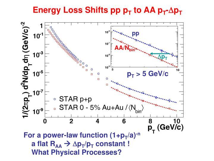 Energy Loss Shifts pp p