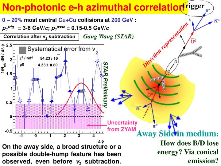 Non-photonic e-h azimuthal correlation
