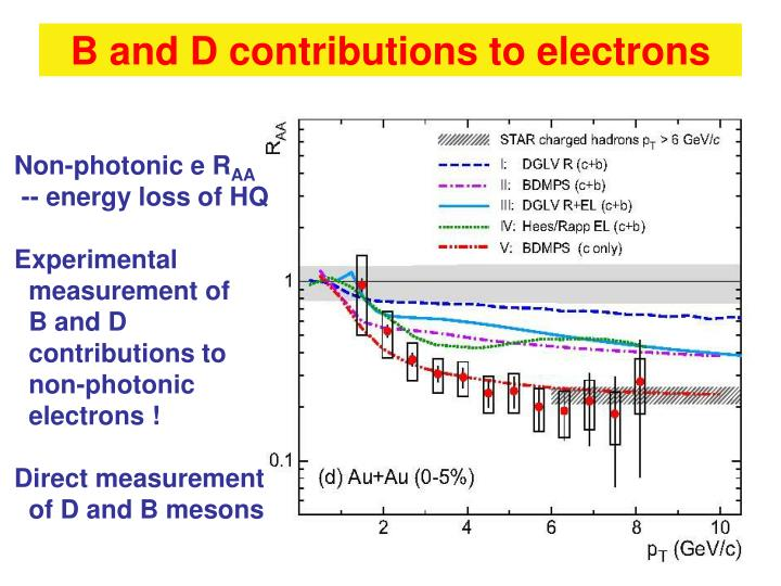 B and D contributions to electrons