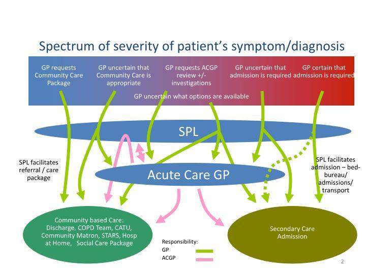 Spectrum of severity of patient's symptom/diagnosis