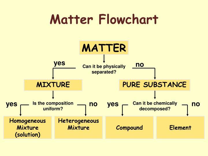 Ppt Matter Properties Change Powerpoint Presentation Id3968476