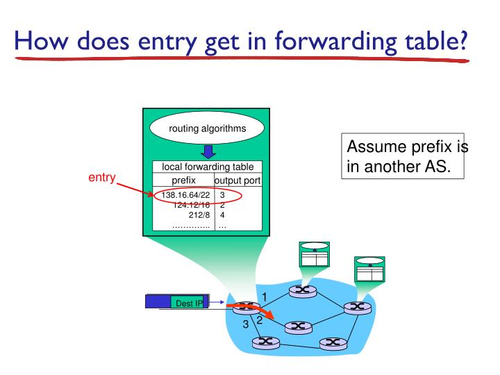 How does entry get in forwarding table?