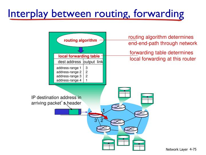 routing algorithm determines