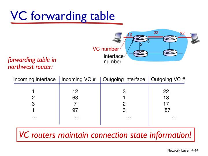 VC forwarding table