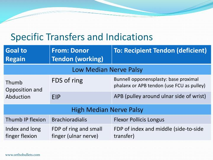 Specific Transfers and Indications