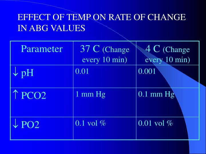 EFFECT OF TEMP ON RATE OF CHANGE IN ABG VALUES
