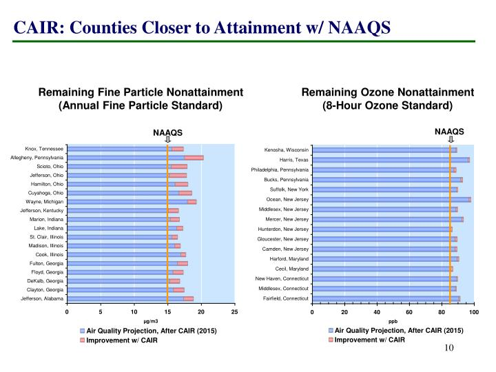 CAIR: Counties Closer to Attainment w/ NAAQS