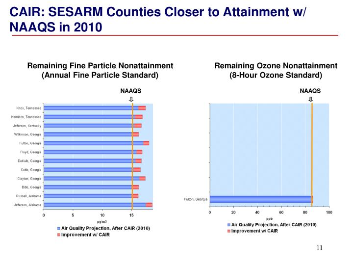 CAIR: SESARM Counties Closer to Attainment w/ NAAQS in 2010
