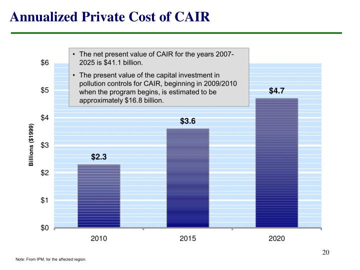 Annualized Private Cost of CAIR