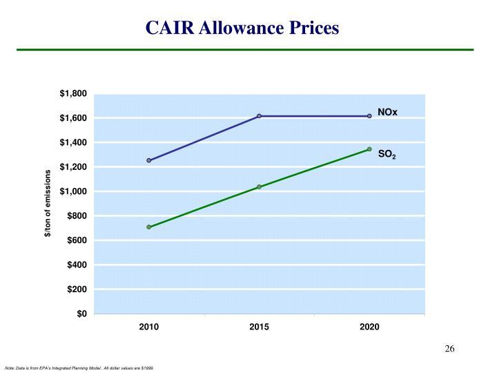 CAIR Allowance Prices