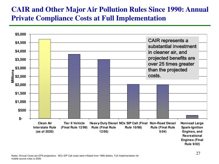 CAIR and Other Major Air Pollution Rules Since 1990: Annual Private Compliance Costs at Full Implementation