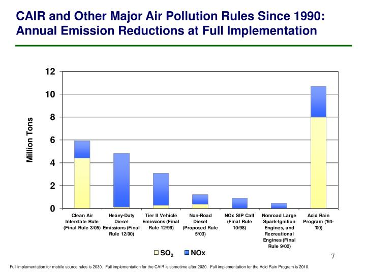 CAIR and Other Major Air Pollution Rules Since 1990: