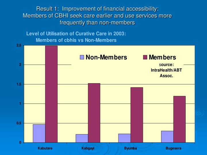 Result 1:  Improvement of financial accessibility: