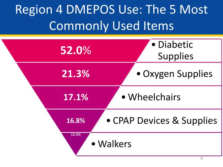 Region 4 DMEPOS Use: The 5 Most Commonly Used Items