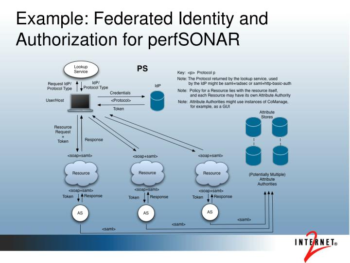 Example: Federated Identity and Authorization for perfSONAR