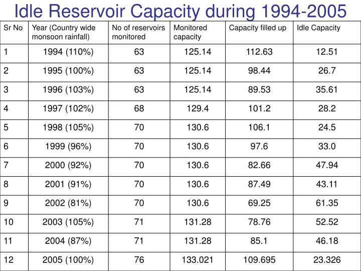 Idle Reservoir Capacity during 1994-2005