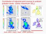 contribution of industrial point sources to ambient pollution levels daily maximum so 2
