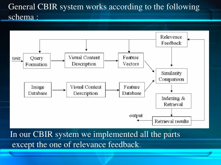 General CBIR system works according to the following schema :