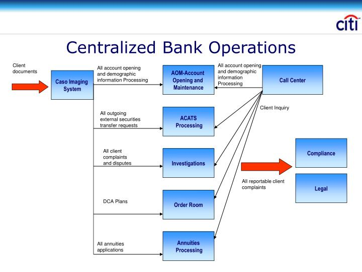 Centralized Bank Operations