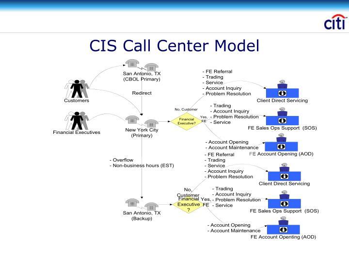 CIS Call Center Model
