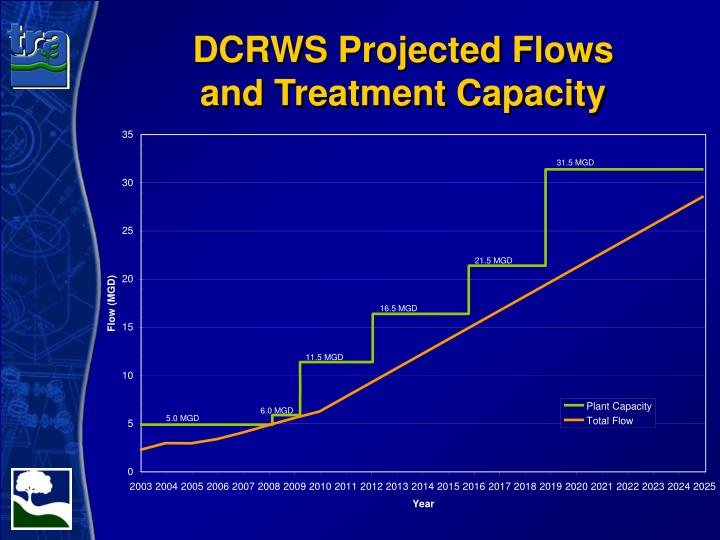 DCRWS Projected Flows
