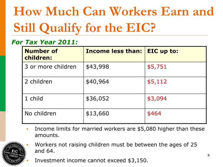 How Much Can Workers Earn and Still Qualify for the EIC?