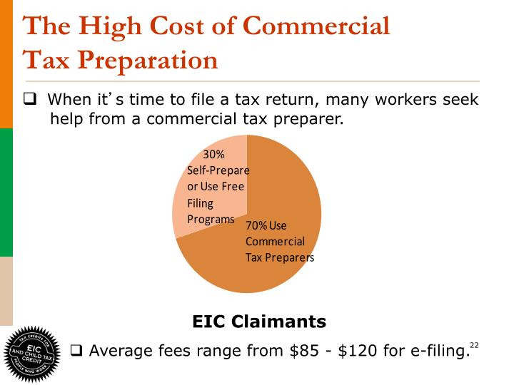 The High Cost of Commercial