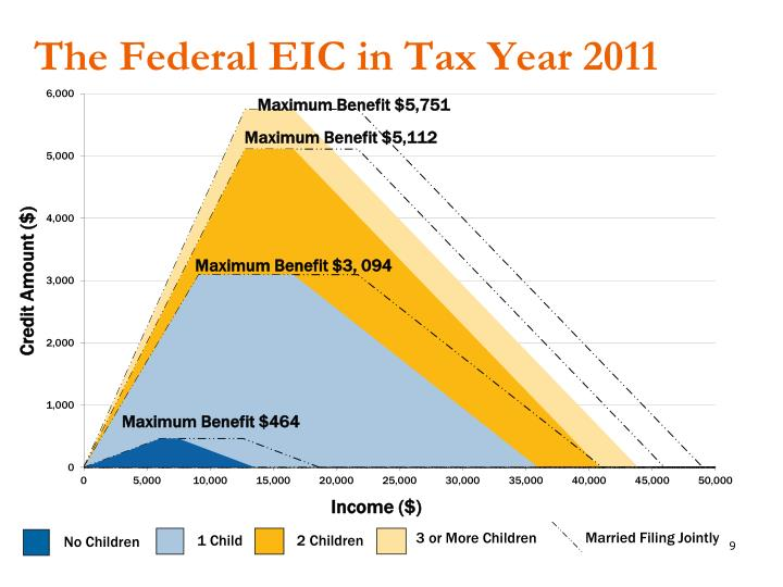 The Federal EIC in Tax Year 2011