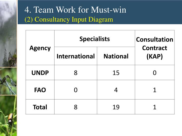 4. Team Work for Must-win